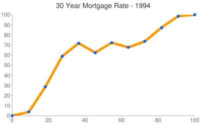 Mortgage Rates 1994